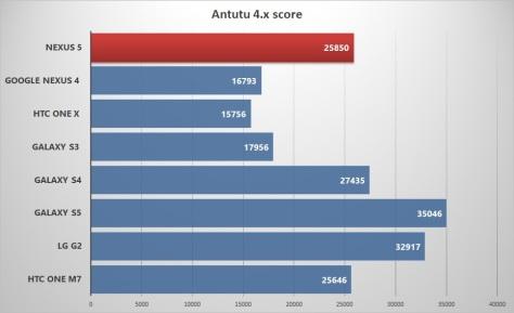 Nexus5-Antutu