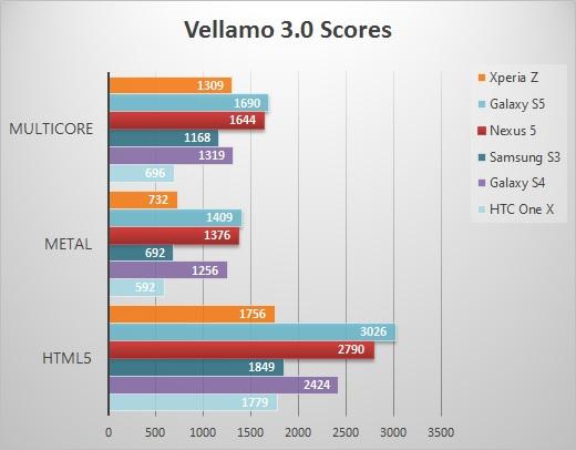 Nexus5-vellamo