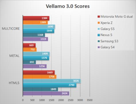 MotoG-Vellamo